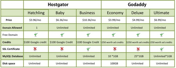 hostgator-vs-godaddy-PlansPrices-And-Features
